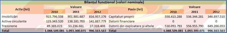 Bilanțul funcțional la Poșta Română în valori nominale