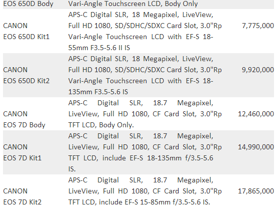 Daftar harga DSLR Canon terbaru ini sewaktu-waktu bisa berubah karena ...