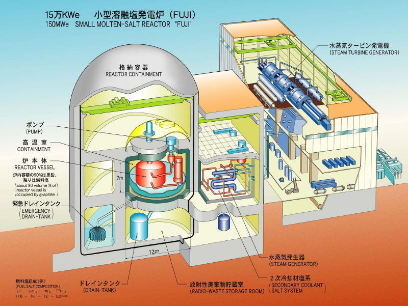 Living in the Lot: Who is Developing Thorium Power?