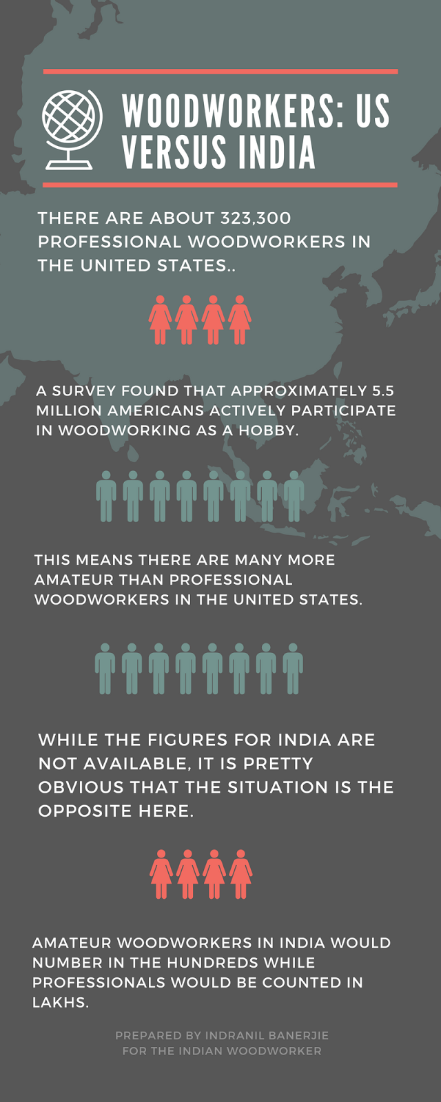 Woodworkers in India Vs. US