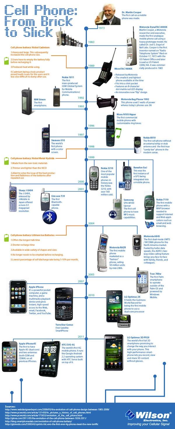[Infografía] La evolución de los teléfonos celulares