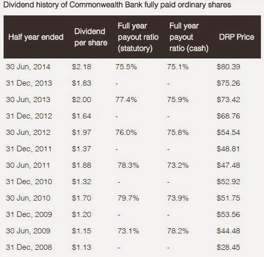 Divident history of commonwealth bank fully paid ordinary shares