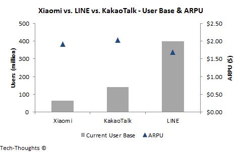 Xiaomi vs. LINE vs. KakaoTalk