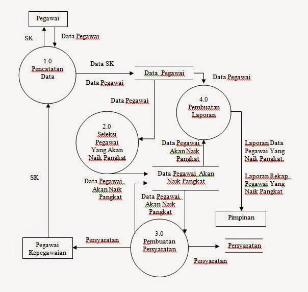 More than just blog contoh pembuatan dfd diagram level nol semoga seluruh pembahasan saya mengenai dfd ccuart Image collections