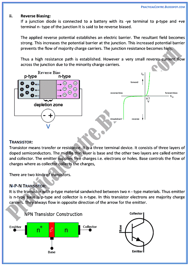 electromagnetic-waves-and-electronics-theory-notes-physics-12th