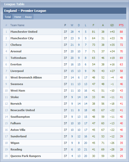 Carta Liga Perdana Inggeris (EPL) - Game Weeks #37