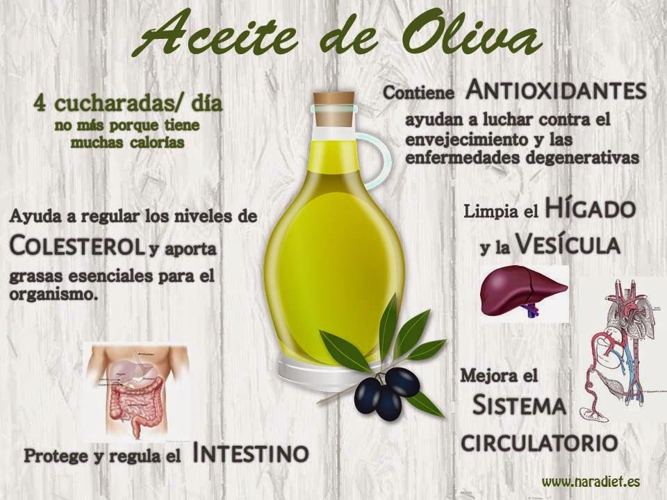 El Aceite de Oliva. Beneficios.