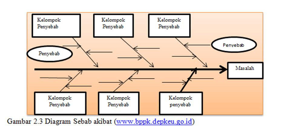 Kuliah metodologi penelitian 2511203001 tinjauan pustaka bagian ketiga merupakan duri yang akan digunakan untuk menyatakan penyebab masalah bentuk kerangka diagram sebab akibat dapat digambarkan seperti gambar ccuart Image collections