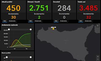 COVID-19 Italia - Monitoraggio 10 Agosto