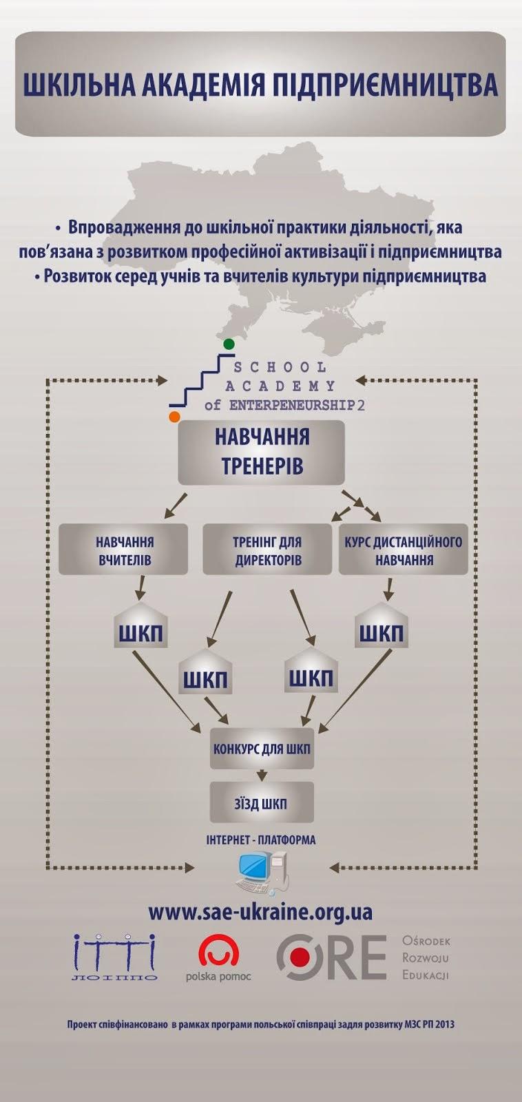 Структура проекту