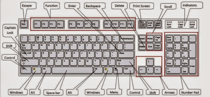 12 Keyboard Shortcuts You Should Know To help on Use of Computers