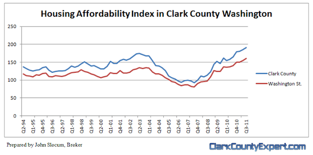 Housing Affordability Index-HAI for Clark County WA 3rd Quarter 2011, prepared by John Slocum