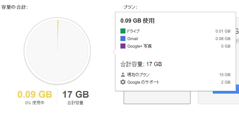 Google ドライブ 合計容量 17GB のうち、 建材のプラン 15GB Google のサポート 2GB となっている
