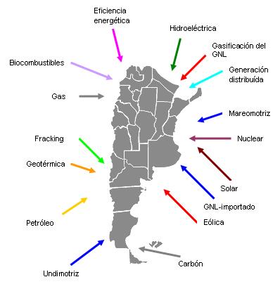 ENERGÍA ARGENTINA
