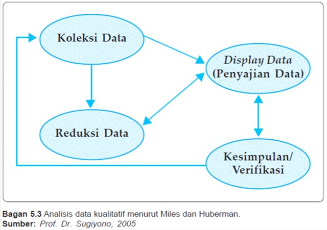 Pengolahan data kualitatif dalam penelitian sosial ss belajar ccuart Gallery