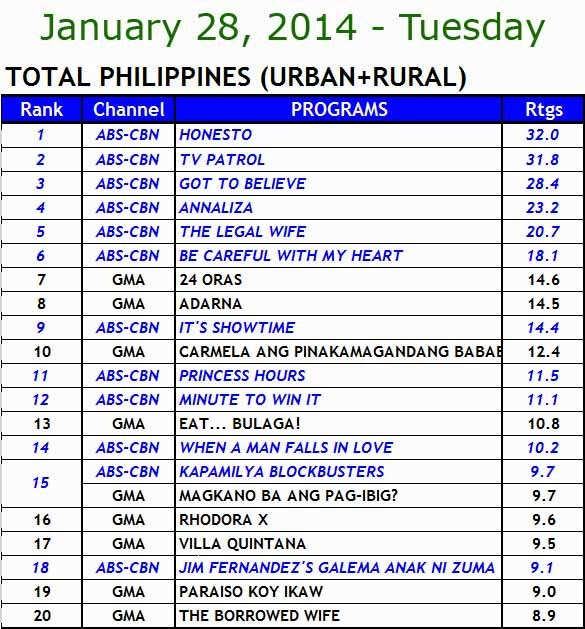 kantar media nationwide TV ratings (Jan 28)