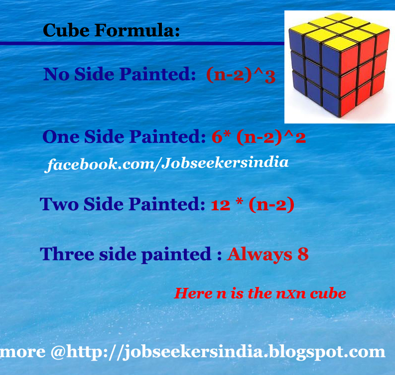 painted sides of a cube