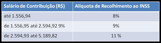 Tabela INSS 2016