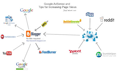 Google AdSense and Tips for Increasing Page View