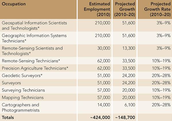nhân lực trong 10 ngành liên quan đến GIS