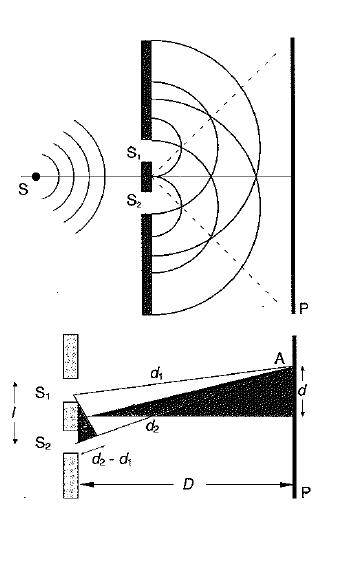 Interferencias producidas por dos fuentes