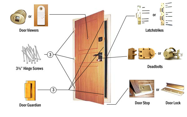 Door Parts Names Electric Tools For Home