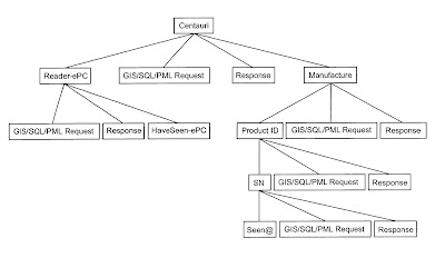Er Diagram Of Inventory Management System