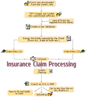 Outsourcing Insurance Claims Processing
