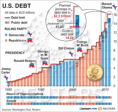 Economics in pictures united states national debt accumulated by united states national debt accumulated by president publicscrutiny Images