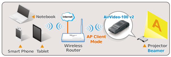 How to connect router to tablet image collections wiring table blog airlive meaf airvideo 100v2 connect your notebook smart the most advantage is that airvideo 100v2 keyboard keysfo Choice Image