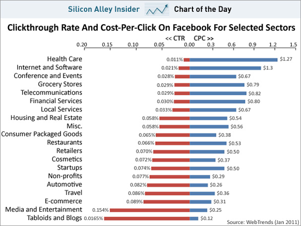 ... average cost per click and cost per impressions for countries source
