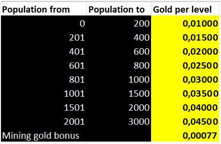 GoldenTowns tabla bonuses Chad