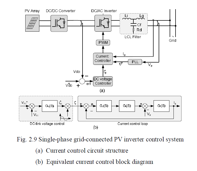 Grid connected pv system phd thesis