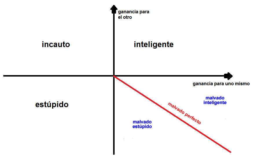 La Teoría de la Estupidez