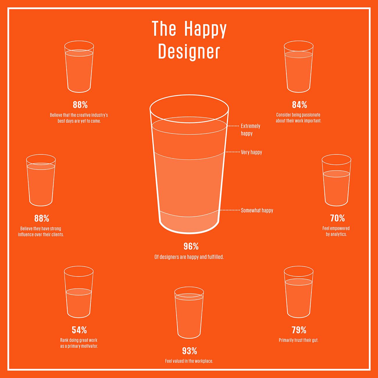 Infografia: El porcentaje de felicidad de los diseñadores de acuerdo con Adobe