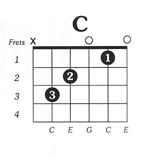 Kunci Gitar C