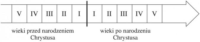 Idee: Przed i po Narodzinach Chrystusa
