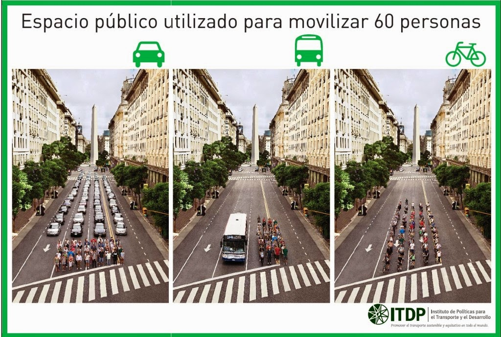 Diferencia de espacio que ocupa una bici, un auto y un colectivo
