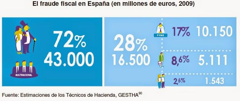 Fraude Fiscal en España 2009