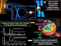 Pengaruh Badai Geometrik Matahari
