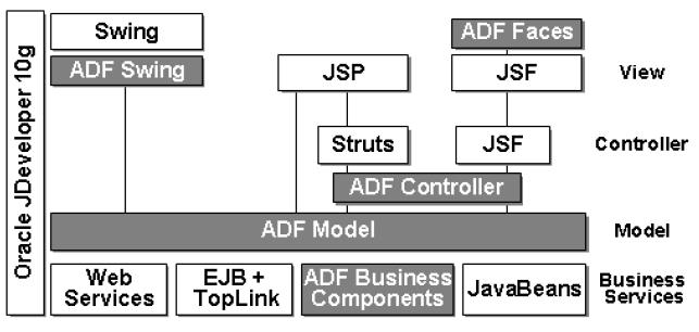 arquitectura ADF