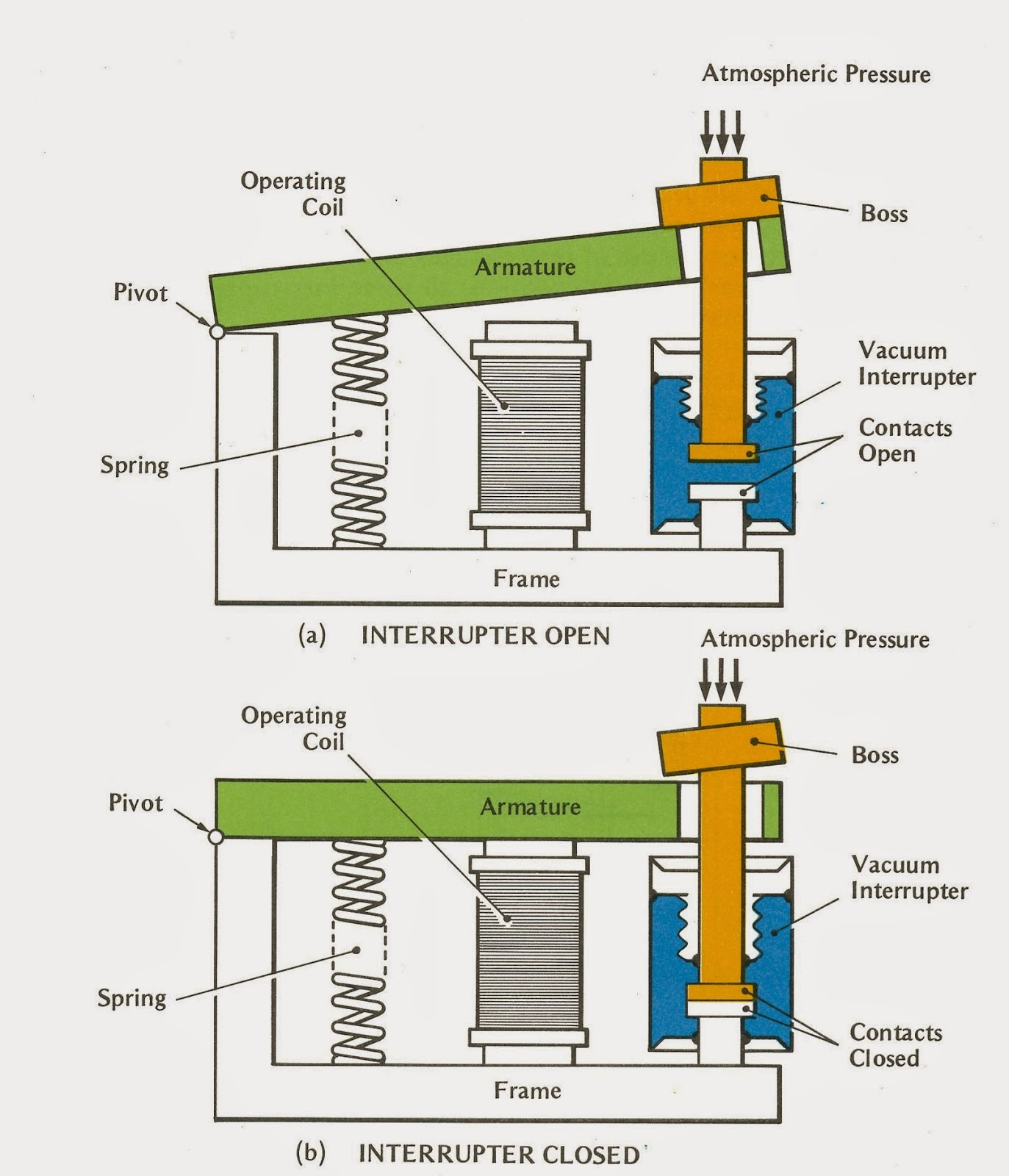 HIGH       VOLTAGE       SWITCHGEAR      Electrical Engineering Pics