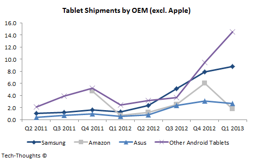 Tablet Shipments by OEM - Q1 2013