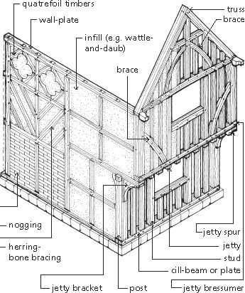 American Timber Frame Systems Up To 1900 on white board diagram