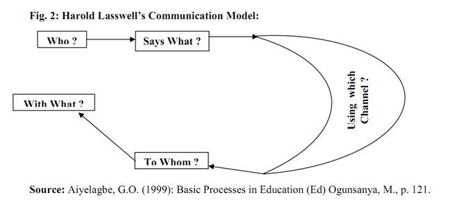 lasswell communication