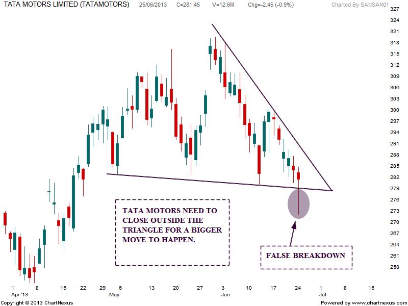 Stock market chart analysis tata motors triangle pattern for Stock price of tata motors
