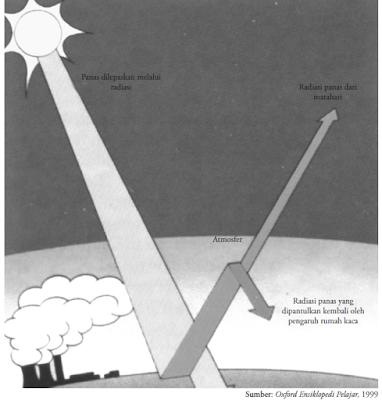 Faktor Penyebab Perubahan Iklim Global