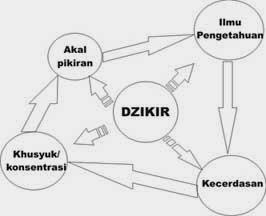 Kolaborasi Dzikir Pikir dan Ilmu Pengetahuan