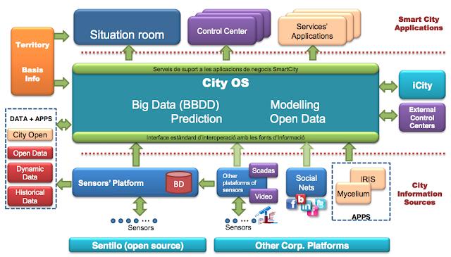 Modelo de City-OS de Barcelona: una evolución en los estándares