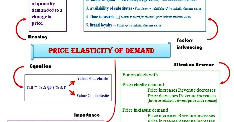 Determinants of supply elasticity